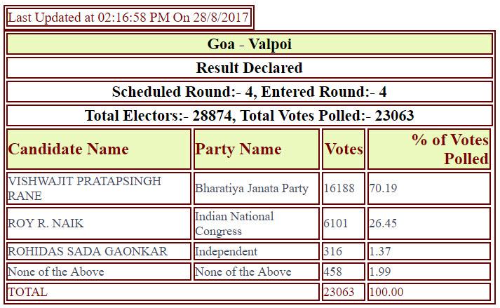 AC-by-election-2017-results-BJP-in-Goa-AAP-in_Delhi12