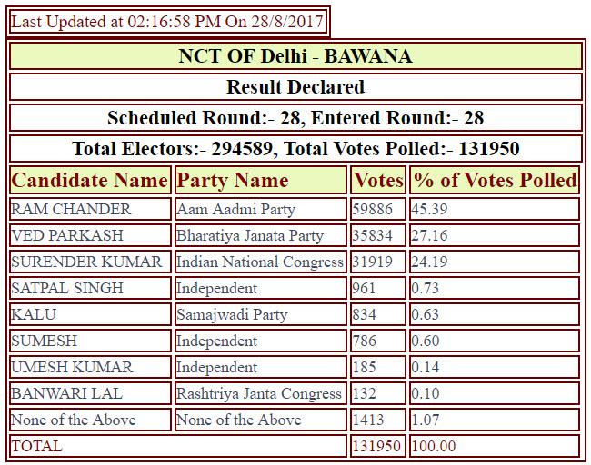 AC-by-election-2017-results-BJP-in-Goa-AAP-in_Delhi2