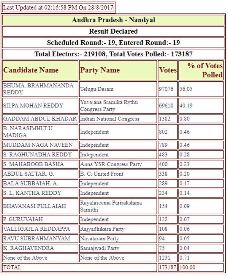AC-by-election-2017-results-BJP-in-Goa-AAP-in_Delhi3